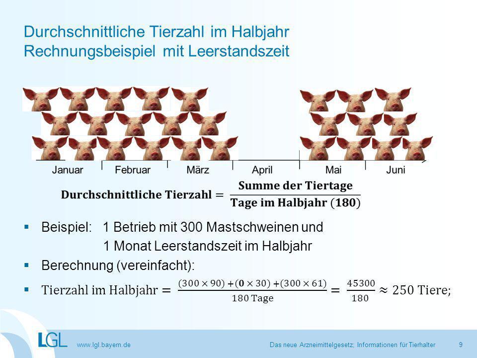 www.lgl.bayern.de Kennzahlen 1 und 2: Beispiel mit 100 Betrieben Das neue Arzneimittelgesetz; Informationen für Tierhalter Median = Kennzahl 1 Betrieb 50 3,0 75%-Quartil = Kennzahl 2 5,0 Betrieb 75 30