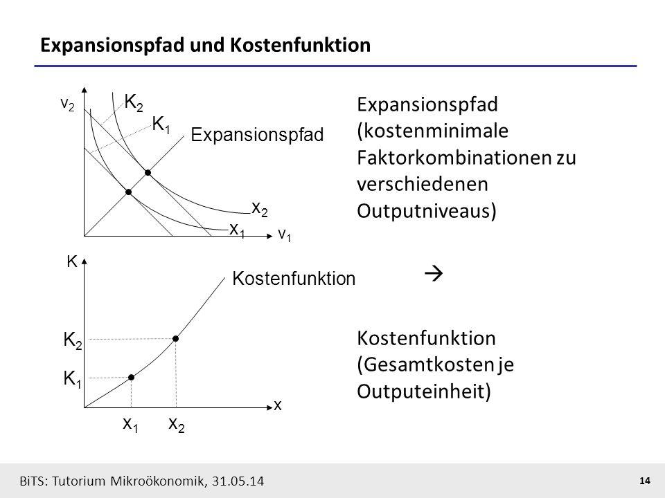 14 BiTS: Tutorium Mikroökonomik, 31.05.14 Expansionspfad und Kostenfunktion v1v1 x2x2 x1x1 K1K1 K2K2 Expansionspfad x K x2x2 x1x1 K1K1 K2K2 Kostenfunk
