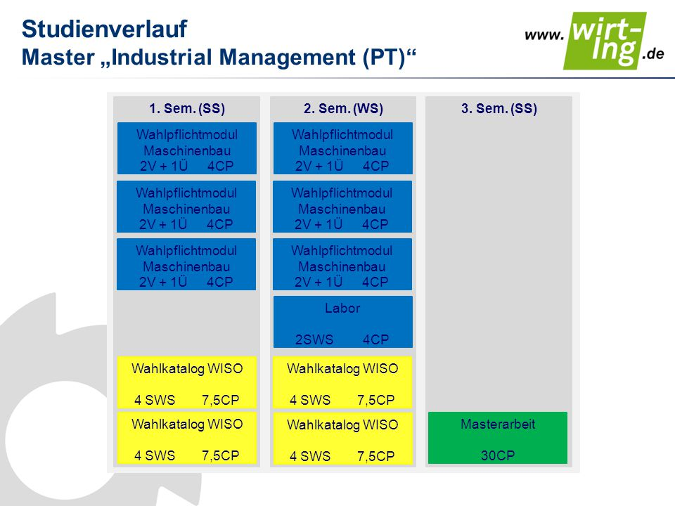 """Studienverlauf Master """"Industrial Management (EW) 1."""
