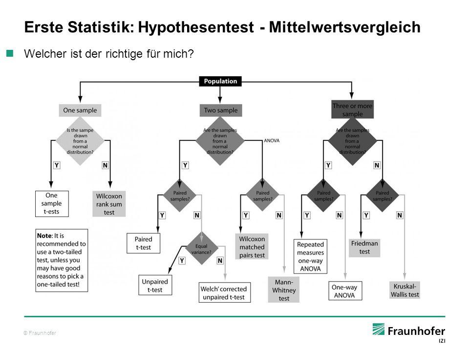 © Fraunhofer Erste Statistik: Hypothesentest - Mittelwertsvergleich Normalerweise würde man hier den t-Test anwenden ( t.test(…) ) Grundannahmen prüfen (hier z.B.: Normalität der Werte) R> qqnorm(patients[patients$Copd == Y , SPUTUM_NEUTROPHILS_ABS ],main= Q-Q Plot COPDists ) R> qqline(patients[patients$Copd == Y , SPUTUM_NEUTROPHILS_ABS ],main= Q-Q Plot COPDists ,col=2) R> qqnorm(patients[patients$Copd == N , SPUTUM_NEUTROPHILS_ABS ],main= Q-Q Plot Healthy ) R> qqline(patients[patients$Copd == N , SPUTUM_NEUTROPHILS_ABS ],main= Q-Q Plot Healthy ,col=2) Live