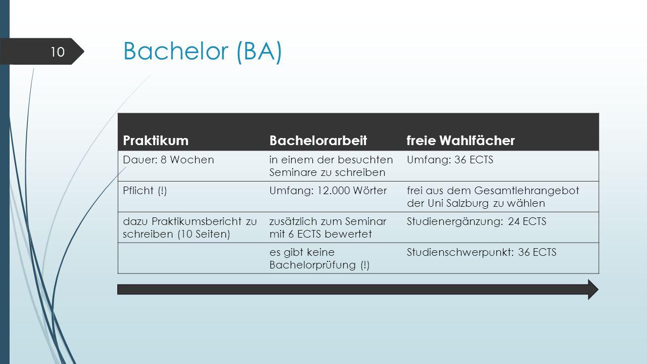 Bachelor (BA) PraktikumBachelorarbeitfreie Wahlfächer Dauer: 8 Wochenin einem der besuchten Seminare zu schreiben Umfang: 36 ECTS Pflicht (!)Umfang: 12.000 Wörterfrei aus dem Gesamtlehrangebot der Uni Salzburg zu wählen dazu Praktikumsbericht zu schreiben (10 Seiten) zusätzlich zum Seminar mit 6 ECTS bewertet Studienergänzung: 24 ECTS es gibt keine Bachelorprüfung (!) Studienschwerpunkt: 36 ECTS 10