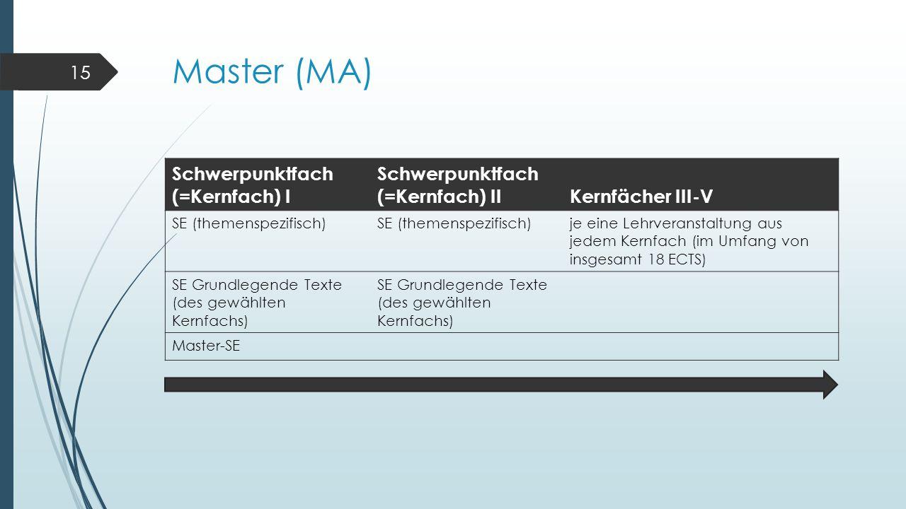Master (MA) Schwerpunktfach (=Kernfach) I Schwerpunktfach (=Kernfach) IIKernfächer III-V SE (themenspezifisch) je eine Lehrveranstaltung aus jedem Kernfach (im Umfang von insgesamt 18 ECTS) SE Grundlegende Texte (des gewählten Kernfachs) Master-SE 15