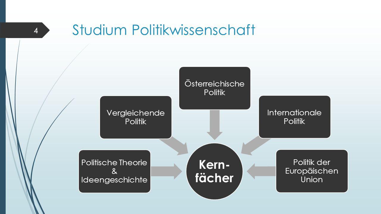 Studium Politikwissenschaft 4 Kern- fächer Politische Theorie & Ideengeschichte Vergleichende Politik Österreichische Politik Internationale Politik Politik der Europäischen Union