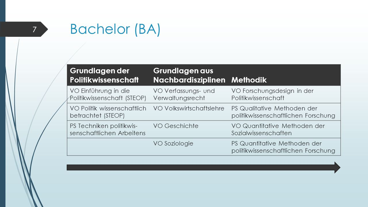 Bachelor (BA) Grundlagen der Politikwissenschaft Grundlagen aus NachbardisziplinenMethodik VO Einführung in die Politikwissenschaft (STEOP) VO Verfass