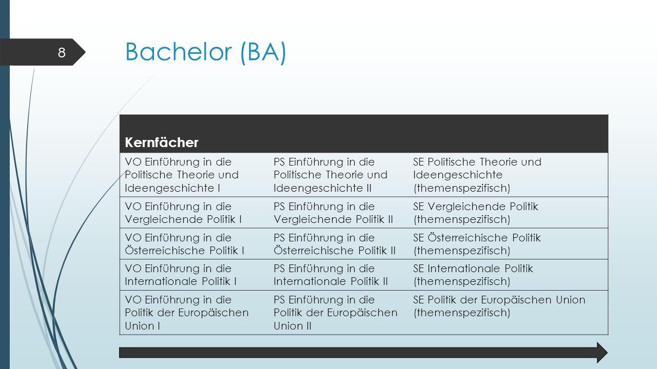 Bachelor (BA) Kernfächer VO Einführung in die Politische Theorie und Ideengeschichte I PS Einführung in die Politische Theorie und Ideengeschichte II
