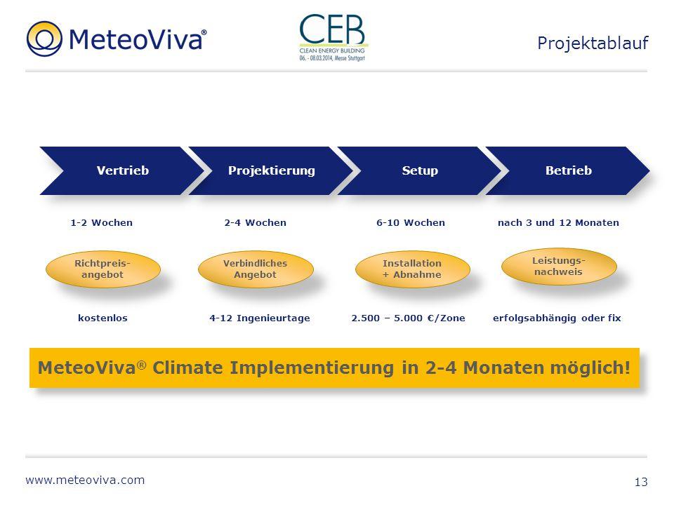 www.meteoviva.com Projektablauf 13 Projektierung Verbindliches Angebot 2-4 Wochen 4-12 Ingenieurtage Betrieb Leistungs- nachweis nach 3 und 12 Monaten