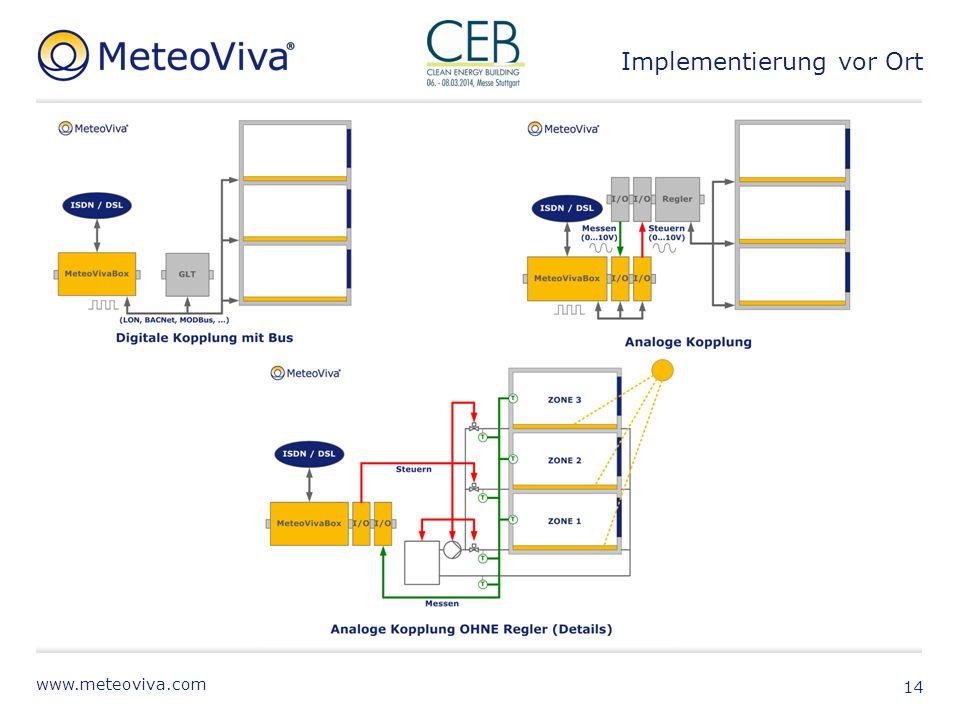 www.meteoviva.com 14 Implementierung vor Ort