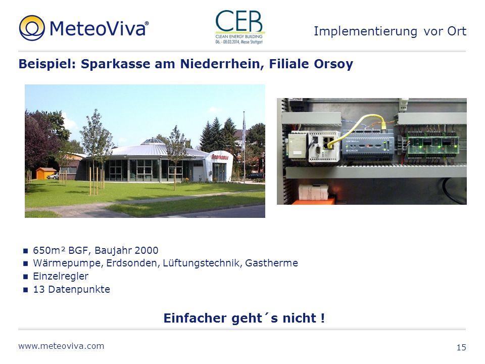 www.meteoviva.com Beispiel: Sparkasse am Niederrhein, Filiale Orsoy 650m² BGF, Baujahr 2000 Wärmepumpe, Erdsonden, Lüftungstechnik, Gastherme Einzelre