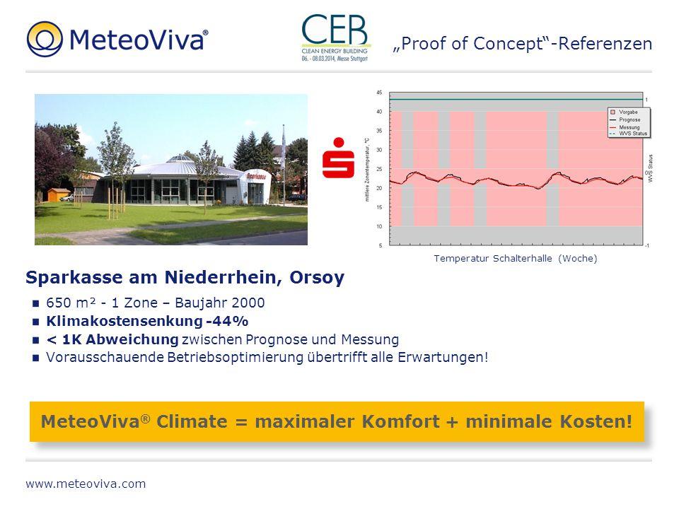 www.meteoviva.com Sparkasse am Niederrhein, Orsoy 650 m² - 1 Zone – Baujahr 2000 Klimakostensenkung -44% < 1K Abweichung zwischen Prognose und Messung