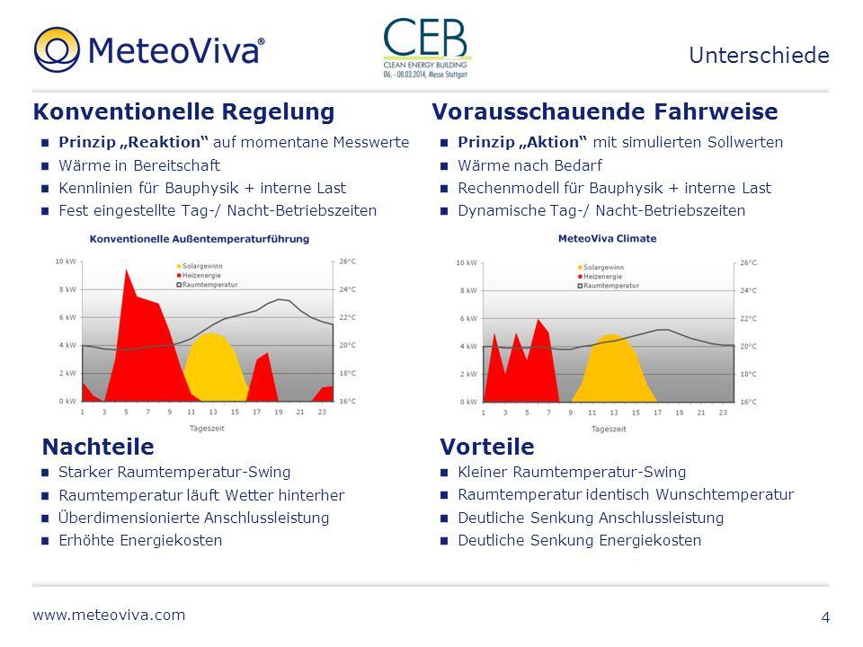 www.meteoviva.com Beispiel: Sparkasse am Niederrhein, Filiale Orsoy 650m² BGF, Baujahr 2000 Wärmepumpe, Erdsonden, Lüftungstechnik, Gastherme Einzelregler 13 Datenpunkte Einfacher geht´s nicht .