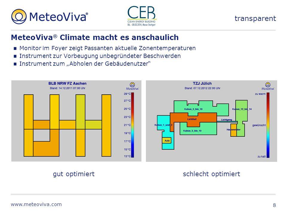 www.meteoviva.com MeteoViva ® Climate macht es anschaulich Monitor im Foyer zeigt Passanten aktuelle Zonentemperaturen Instrument zur Vorbeugung unbeg