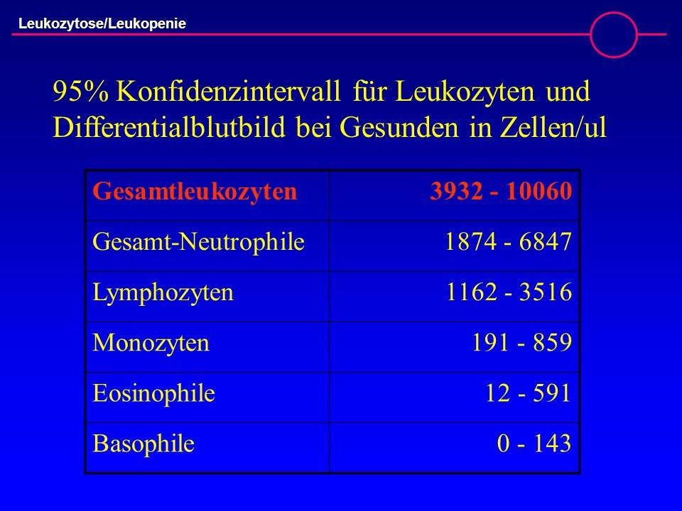 Leukozytose/Leukopenie Gesamtleukozyten3932 - 10060 Gesamt-Neutrophile1874 - 6847 Lymphozyten1162 - 3516 Monozyten191 - 859 Eosinophile12 - 591 Basophile0 - 143 95% Konfidenzintervall für Leukozyten und Differentialblutbild bei Gesunden in Zellen/ul