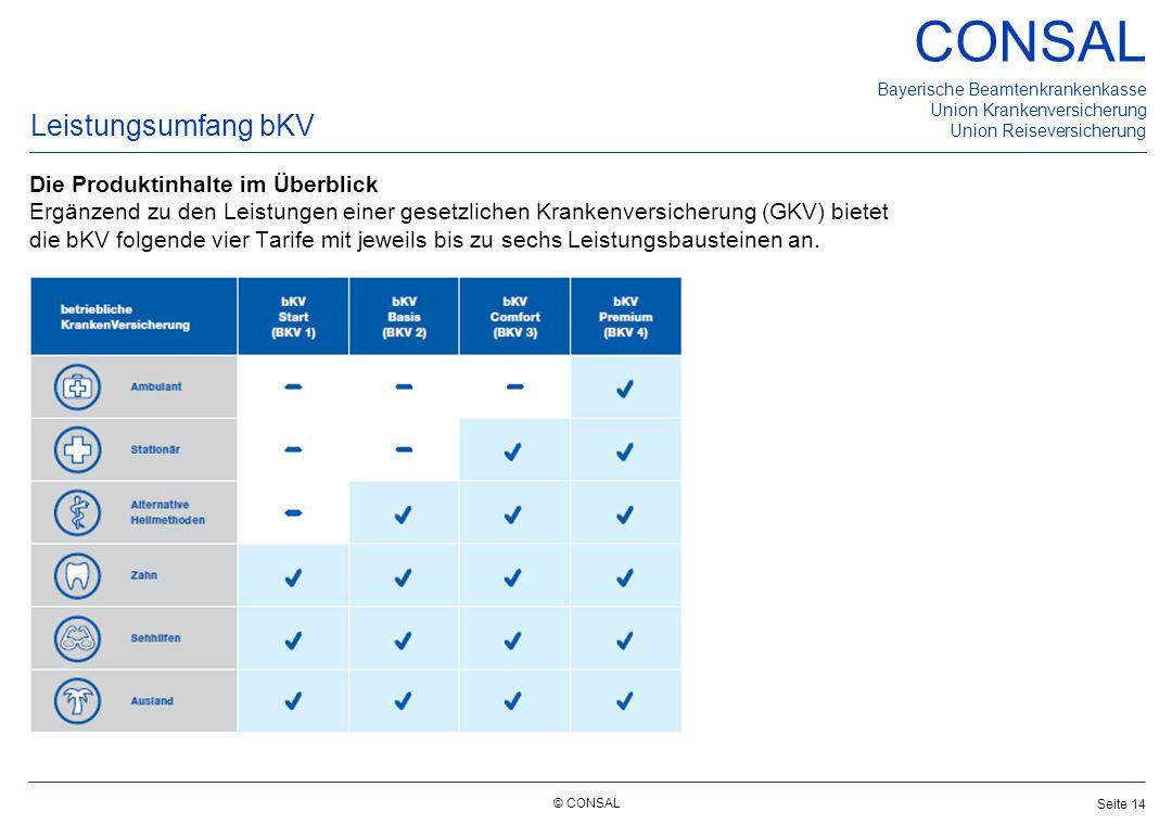 © CONSAL Bayerische Beamtenkrankenkasse Union Krankenversicherung Union Reiseversicherung CONSAL Seite 14 Leistungsumfang bKV Die Produktinhalte im Üb