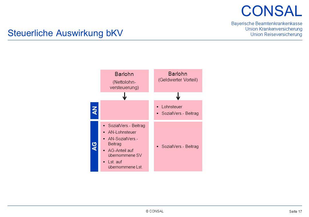 © CONSAL Bayerische Beamtenkrankenkasse Union Krankenversicherung Union Reiseversicherung CONSAL Seite 17 Steuerliche Auswirkung bKV Barlohn (Geldwert