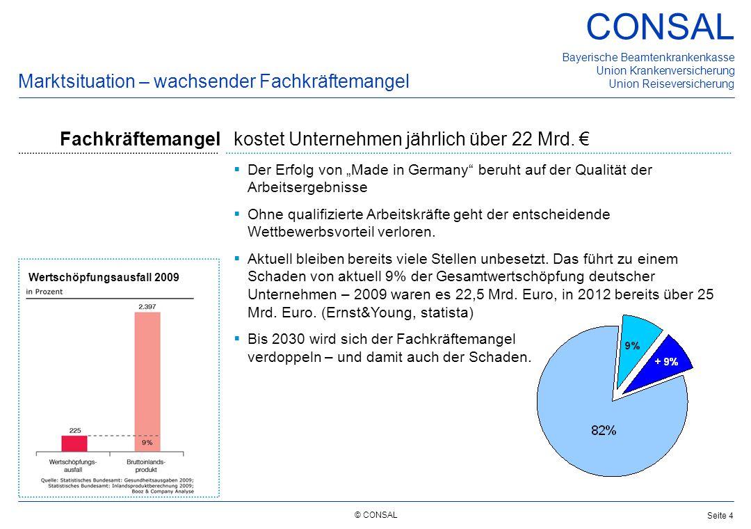 © CONSAL Bayerische Beamtenkrankenkasse Union Krankenversicherung Union Reiseversicherung CONSAL Seite 4 Marktsituation – wachsender Fachkräftemangel