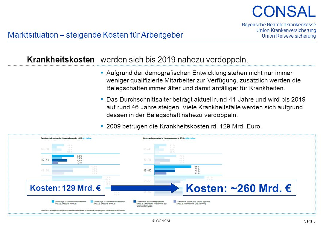 © CONSAL Bayerische Beamtenkrankenkasse Union Krankenversicherung Union Reiseversicherung CONSAL Seite 5 Marktsituation – steigende Kosten für Arbeitg
