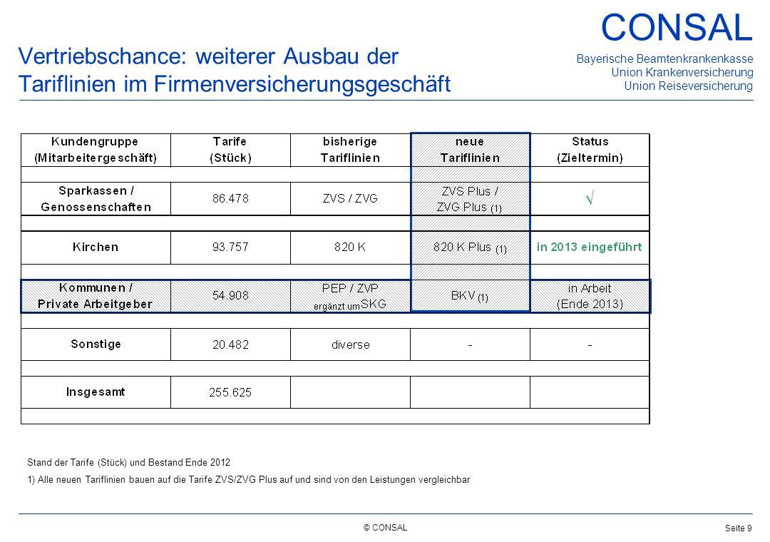 © CONSAL Bayerische Beamtenkrankenkasse Union Krankenversicherung Union Reiseversicherung CONSAL Seite 9 Vertriebschance: weiterer Ausbau der Tariflin