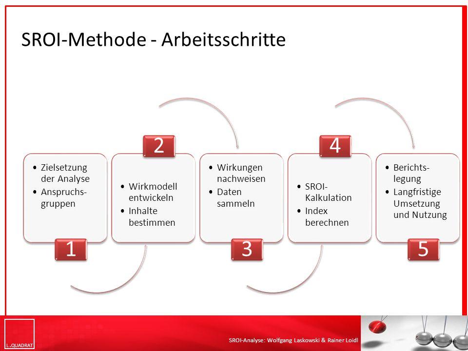 L QUADRAT SROI-Analyse: Wolfgang Laskowski & Rainer Loidl SROI-Methode - Arbeitsschritte Zielsetzung der Analyse Anspruchs- gruppen 1 Wirkmodell entwi