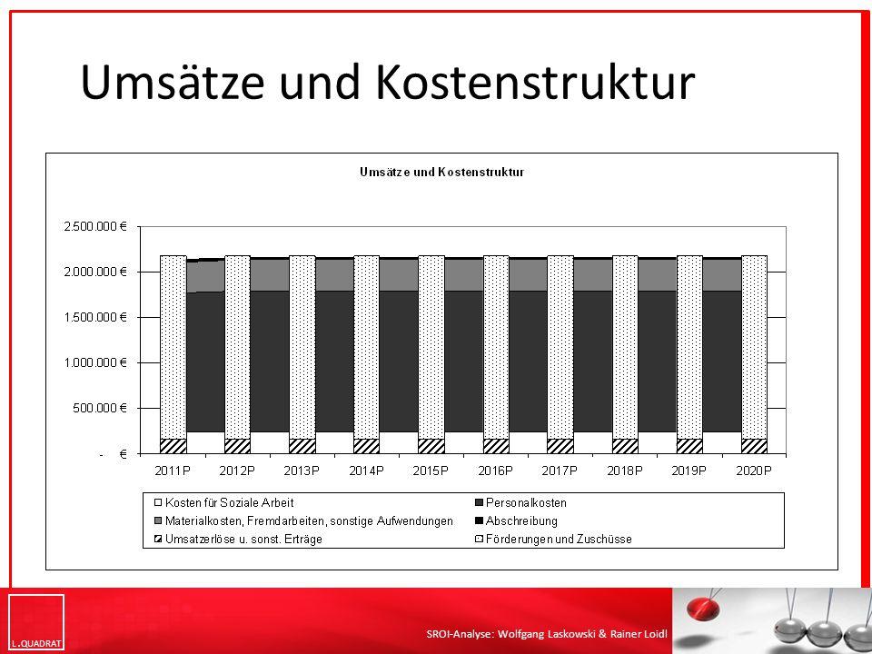 L QUADRAT SROI-Analyse: Wolfgang Laskowski & Rainer Loidl Umsätze und Kostenstruktur