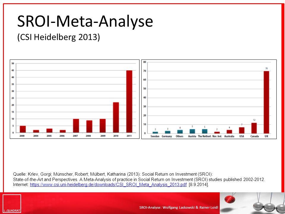 L QUADRAT SROI-Analyse: Wolfgang Laskowski & Rainer Loidl SROI-Meta-Analyse (CSI Heidelberg 2013) Quelle: Krlev, Gorgi; Münscher, Robert; Mülbert, Kat