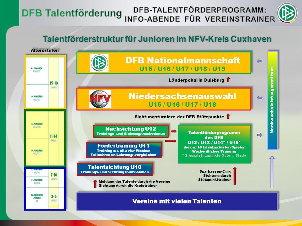 Vereine mit vielen Talenten Meldung der Talente durch die Vereine Sichtung durch die Kreistrainer Talentsichtung U10 Trainings- und Sichtungsmaßnahmen