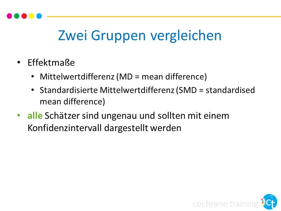 cochrane training Zwei Gruppen vergleichen Effektmaße Mittelwertdifferenz (MD = mean difference) Standardisierte Mittelwertdifferenz (SMD = standardised mean difference) alle Schätzer sind ungenau und sollten mit einem Konfidenzintervall dargestellt werden