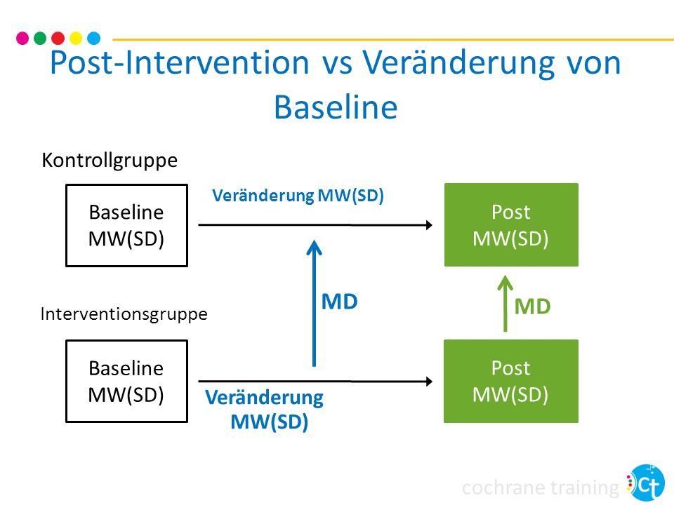 cochrane training Post-Intervention vs Veränderung von Baseline Baseline MW(SD) Baseline MW(SD) Interventionsgruppe Post MW(SD) Post MW(SD) Veränderung MW(SD) MD Veränderung MW(SD) Kontrollgruppe