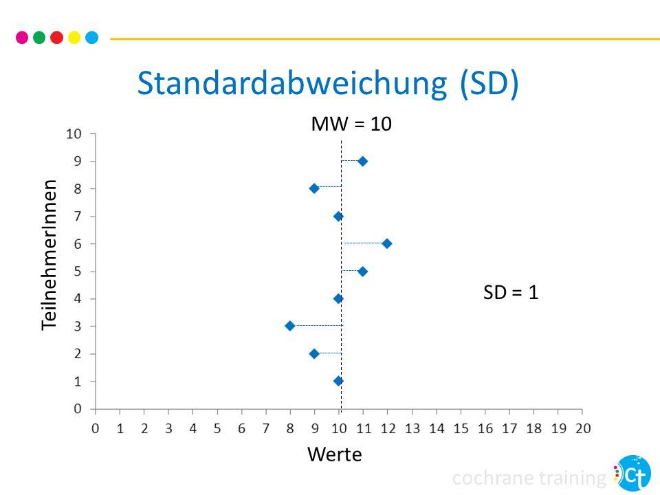 cochrane training Daten mit schiefer Verteilung Hinweise für eine schiefe Verteilung Angabe als geometrisches Mittel, Median oder Interquartilsbereiche Große SD in Relation zum Mittelwert < 2 x SD zwischen Mittelwert und höchsten/niedrigsten möglichen Wert Umgang mit Daten mit schiefer Verteilung Statistische Beratung sinnvoll Ggf.