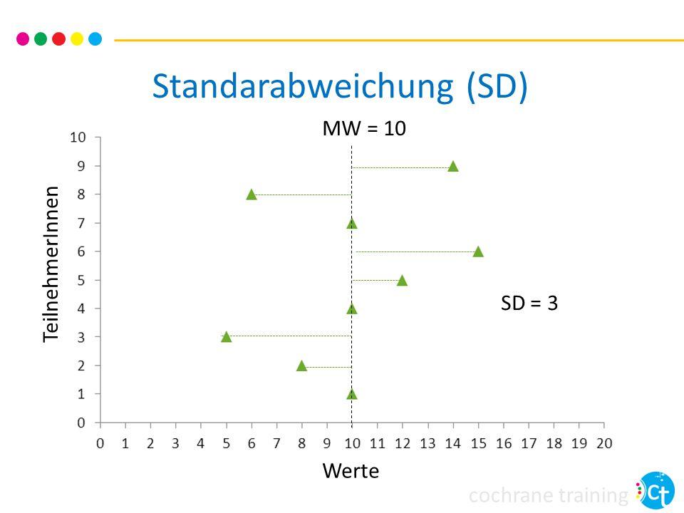 cochrane training Überblick Effektmaße für kontinuierliche Endpunkte Daten extrahieren für kontinuierliche Endpunkte