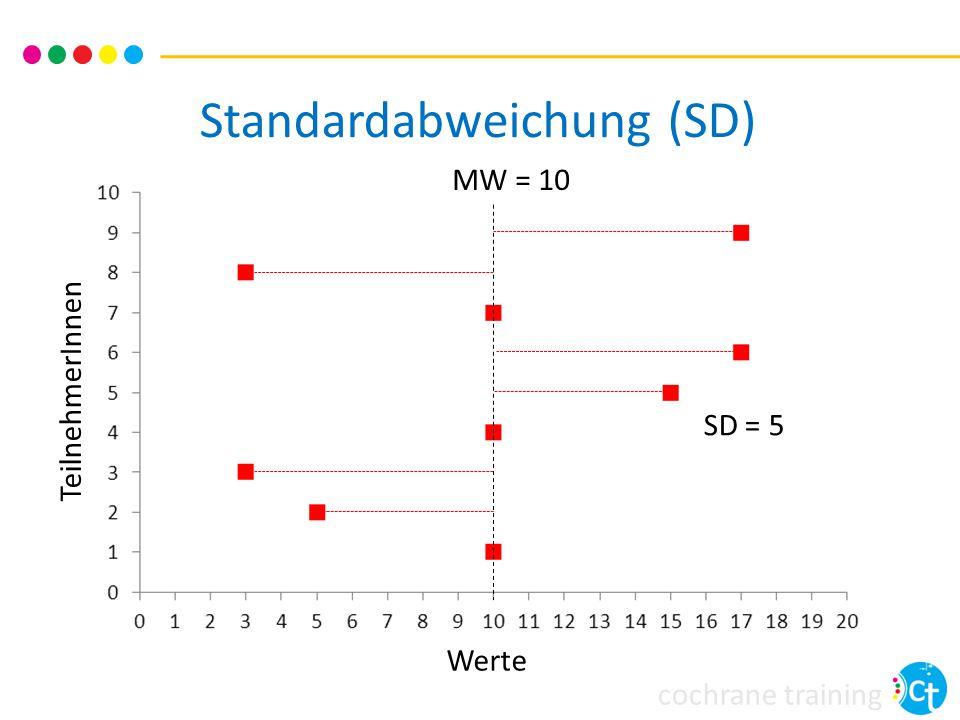 cochrane training SD = 5 Standardabweichung (SD) TeilnehmerInnen Werte MW = 10