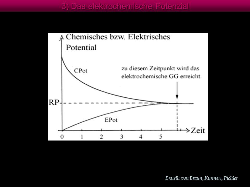 Erstellt von Braun, Kunnert, Pichler 3) Das elektrochemische Potenzial