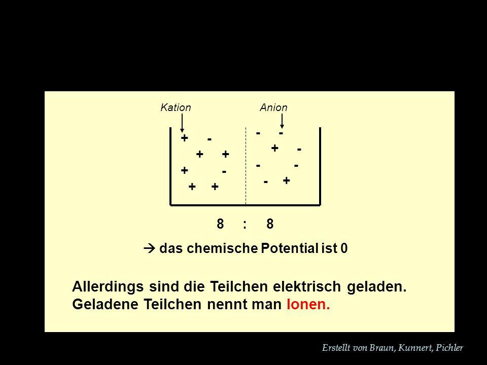 Erstellt von Braun, Kunnert, Pichler + - + + + - + + - + - - - - + Allerdings sind die Teilchen elektrisch geladen.
