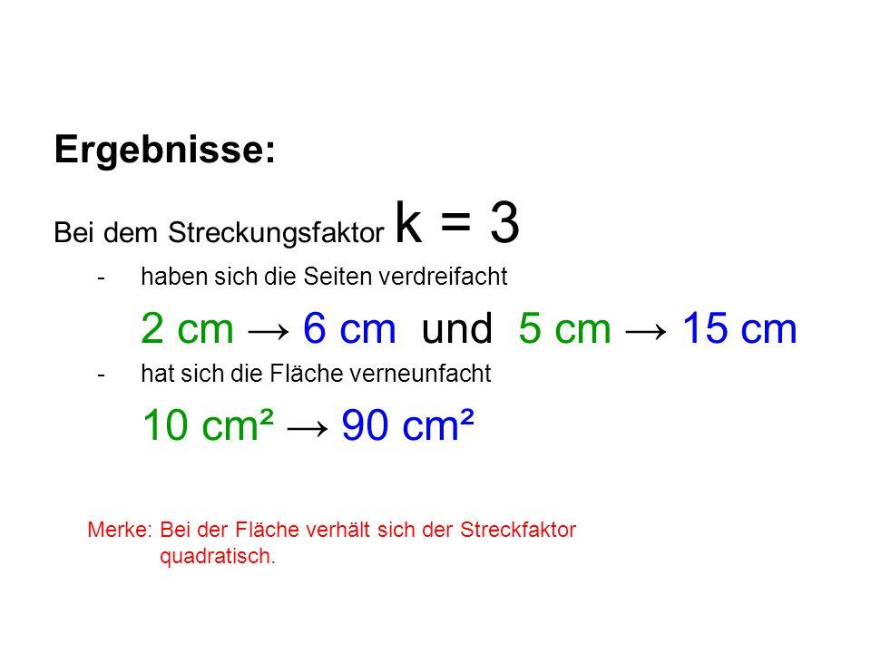 Ergebnisse: Bei dem Streckungsfaktor k = 3 - haben sich die Seiten verdreifacht 2 cm → 6 cm und 5 cm → 15 cm - hat sich die Fläche verneunfacht 10 cm² → 90 cm² Merke: Bei der Fläche verhält sich der Streckfaktor quadratisch.