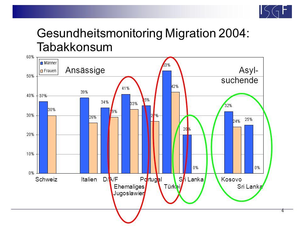 4 Gesundheitsmonitoring Migration 2004: Tabakkonsum SchweizItalienD/A/FPortugalSri LankaKosovo Ehemaliges TürkeiSri Lanka Jugoslawien AnsässigeAsyl- suchende