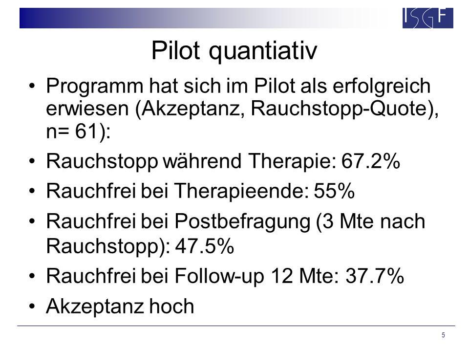 5 Pilot quantiativ Programm hat sich im Pilot als erfolgreich erwiesen (Akzeptanz, Rauchstopp-Quote), n= 61): Rauchstopp während Therapie: 67.2% Rauchfrei bei Therapieende: 55% Rauchfrei bei Postbefragung (3 Mte nach Rauchstopp): 47.5% Rauchfrei bei Follow-up 12 Mte: 37.7% Akzeptanz hoch