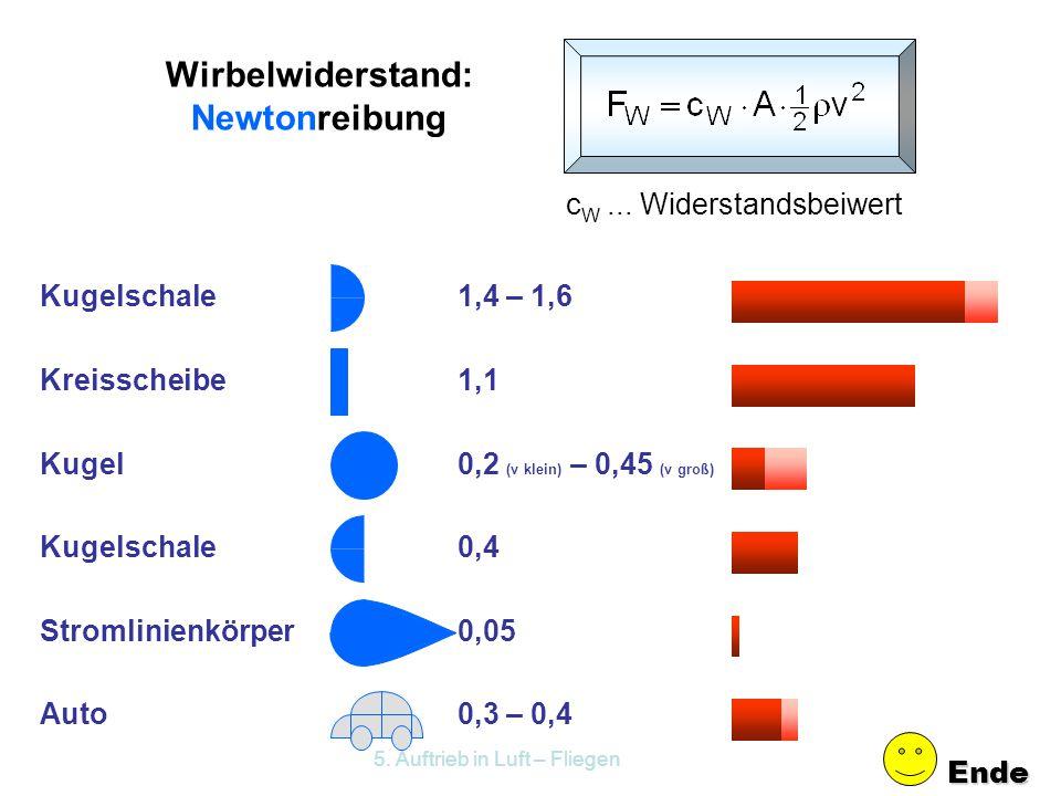 Messung des Strömungswiderstandes: Kugelschale Kreisscheibe Kugel Kugelschale ……. Stromlinienkörper Widerstandskraft