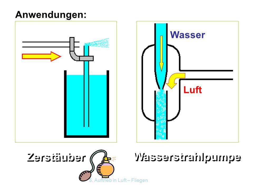 5.3 Aerodynamischer Auftrieb Ruhende Luft übt auf einen Körper einen statischen Druck aus. Wie ist das bei strömender Luft? Versuch: Zwei Postkarten w