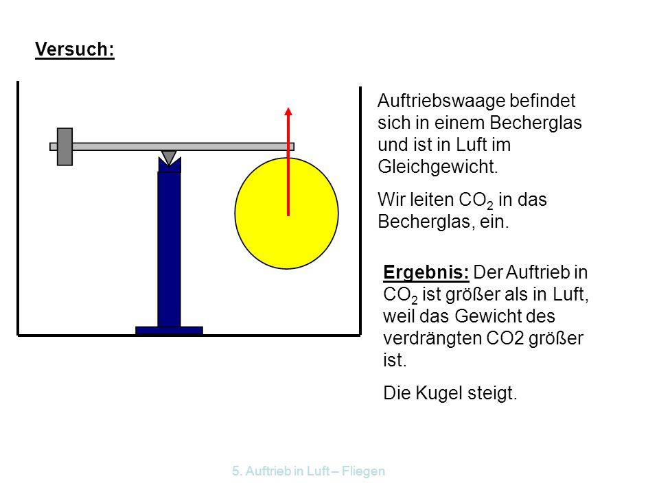 5. Auftrieb in Luft – Fliegen 5.1 Statischer Auftrieb in Gasen Wiederhole: Auftrieb in Flüssigkeiten. Jeder Körper verdrängt Luft.