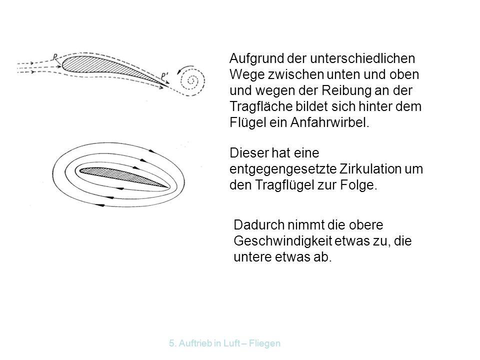 5. Auftrieb in Luft – Fliegen Erklärung des dynamischen Auftriebs Aufgrund elastischer Stöße werden die Luftmoleküle auf der Tragflächenunterseite nac