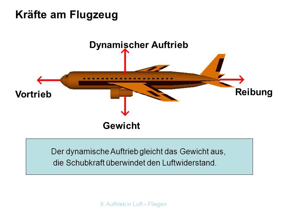 5. Auftrieb in Luft – Fliegen Der dynamische Auftrieb entsteht also durch mehrere Effekte: Den Stoßeffekt Durch einen Überdruck an der Unterseite und