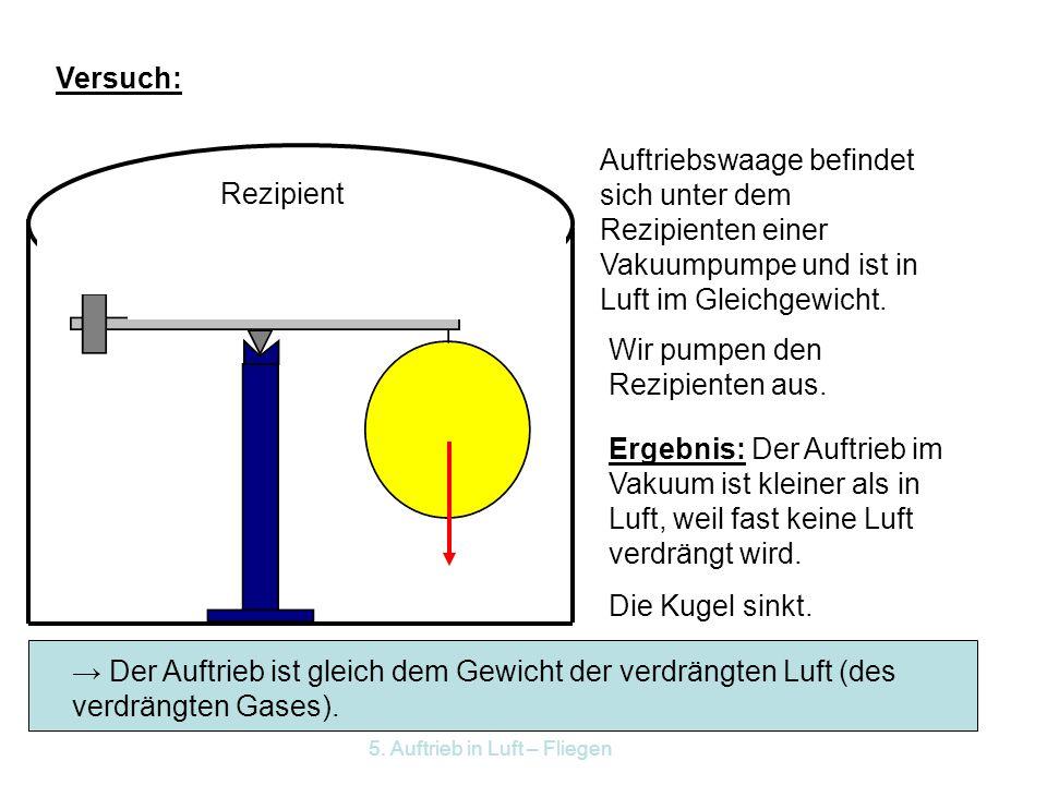 5. Auftrieb in Luft – Fliegen Versuch: Wir leiten CO 2 in das Becherglas, ein. Auftriebswaage befindet sich in einem Becherglas und ist in Luft im Gle