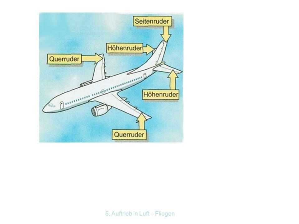 5. Auftrieb in Luft – Fliegen Wie steigt ein Flugzeug? Wird der Steuerknüppel oder das Steuerhorn zurückgezogen, richten sich die Höhenruder auf, wodu