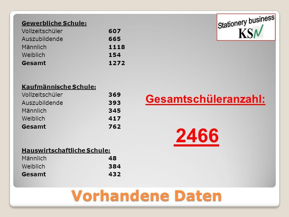 Vorhandene Daten Gewerbliche Schule: Vollzeitschüler607 Auszubildende665 Männlich1118 Weiblich154 Gesamt1272 Kaufmännische Schule: Vollzeitschüler369