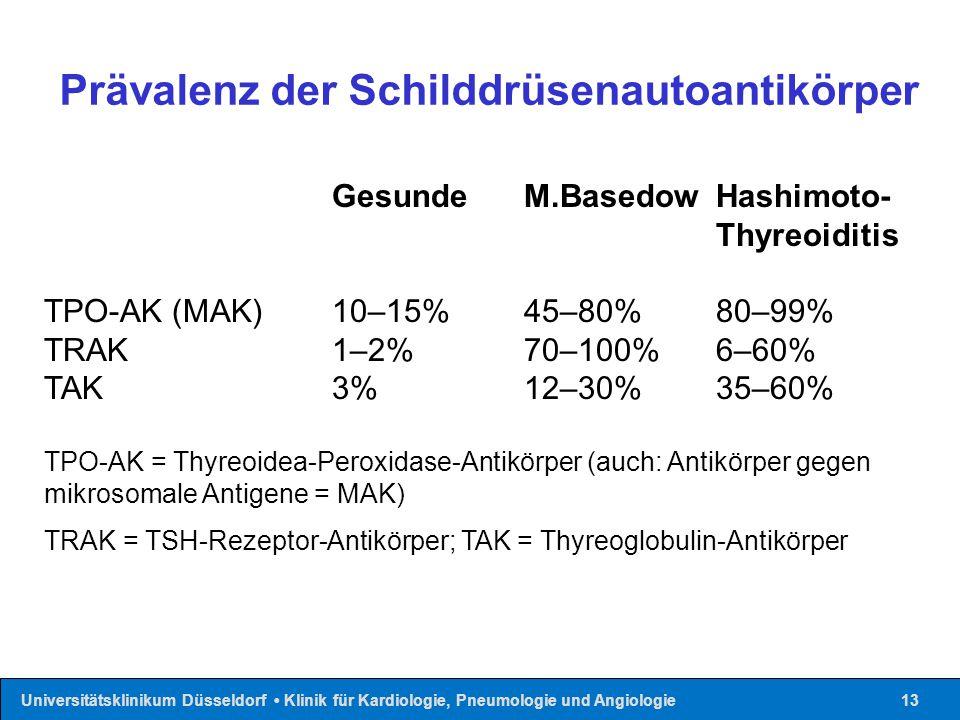 Universitätsklinikum Düsseldorf Klinik für Kardiologie, Pneumologie und Angiologie13 Prävalenz der Schilddrüsenautoantikörper GesundeM.BasedowHashimoto- Thyreoiditis TPO-AK (MAK) 10–15% 45–80% 80–99% TRAK 1–2% 70–100% 6–60% TAK 3% 12–30% 35–60% TPO-AK = Thyreoidea-Peroxidase-Antikörper (auch: Antikörper gegen mikrosomale Antigene = MAK) TRAK = TSH-Rezeptor-Antikörper; TAK = Thyreoglobulin-Antikörper