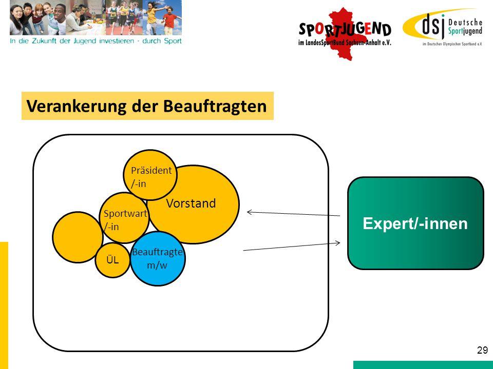 Sportwart /-in Vorstand Beauftragte m/w Präsident /-in Verankerung der Beauftragten 29 Expert/-innen ÜL