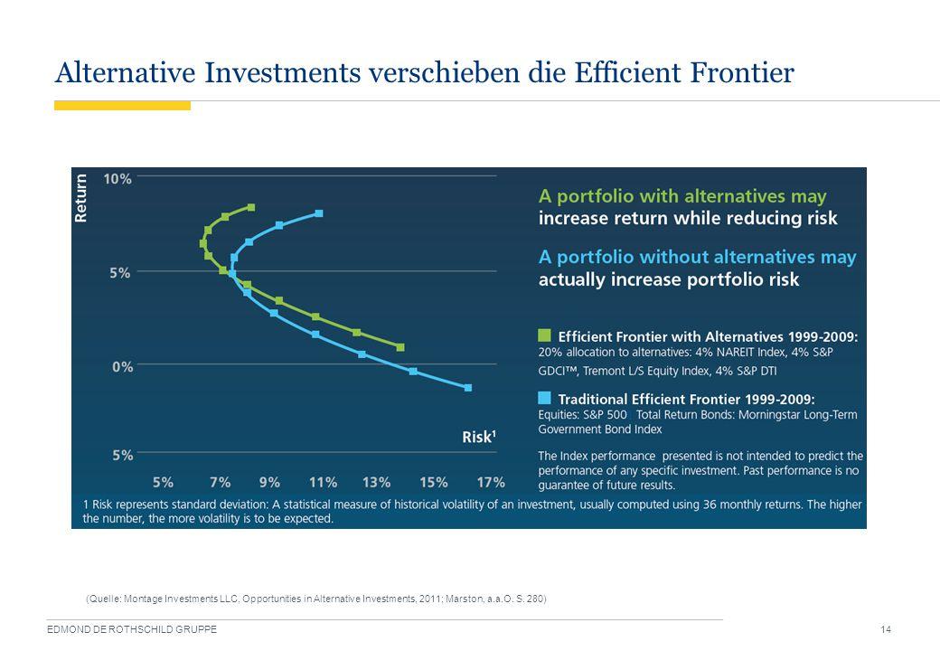 Alternative Investments verschieben die Efficient Frontier EDMOND DE ROTHSCHILD GRUPPE 14 (Quelle: Montage Investments LLC, Opportunities in Alternati