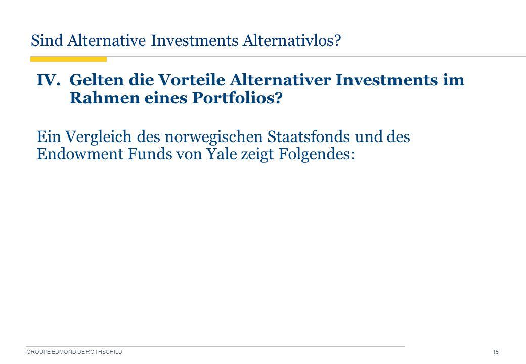 Sind Alternative Investments Alternativlos? GROUPE EDMOND DE ROTHSCHILD 15 IV. Gelten die Vorteile Alternativer Investments im Rahmen eines Portfolios