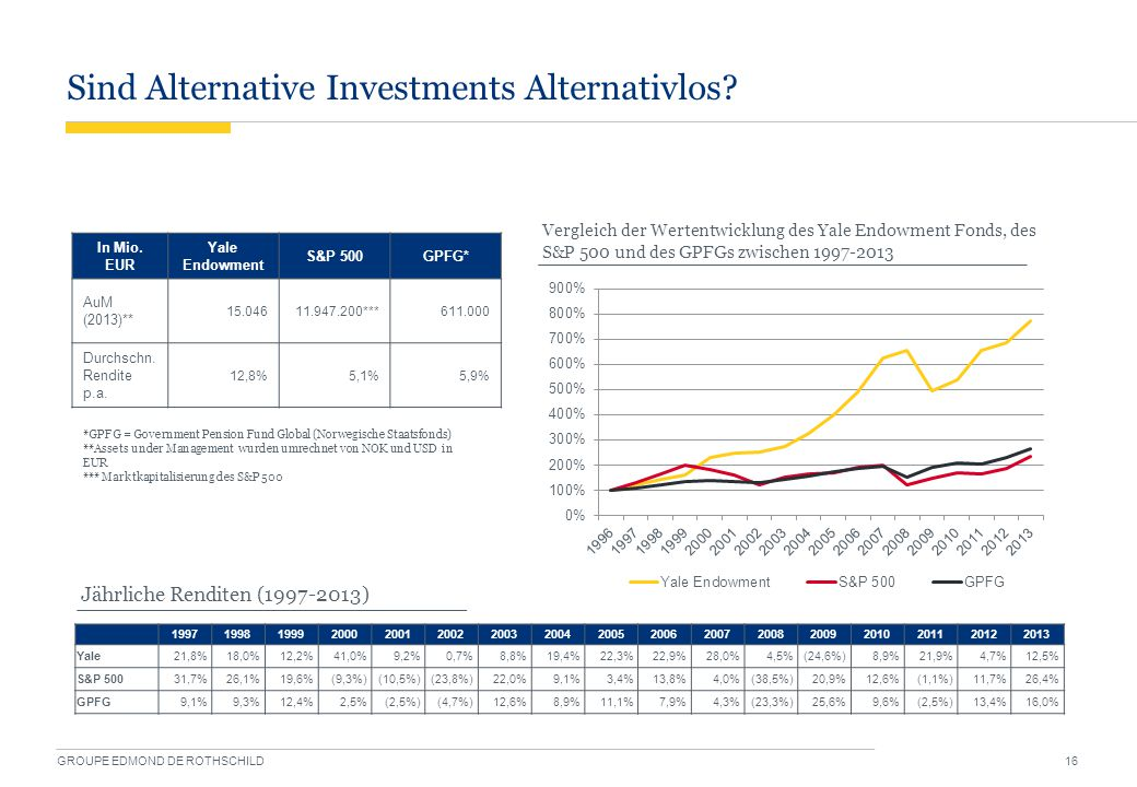 Sind Alternative Investments Alternativlos? GROUPE EDMOND DE ROTHSCHILD 16 19971998199920002001200220032004200520062007200820092010201120122013 Yale21
