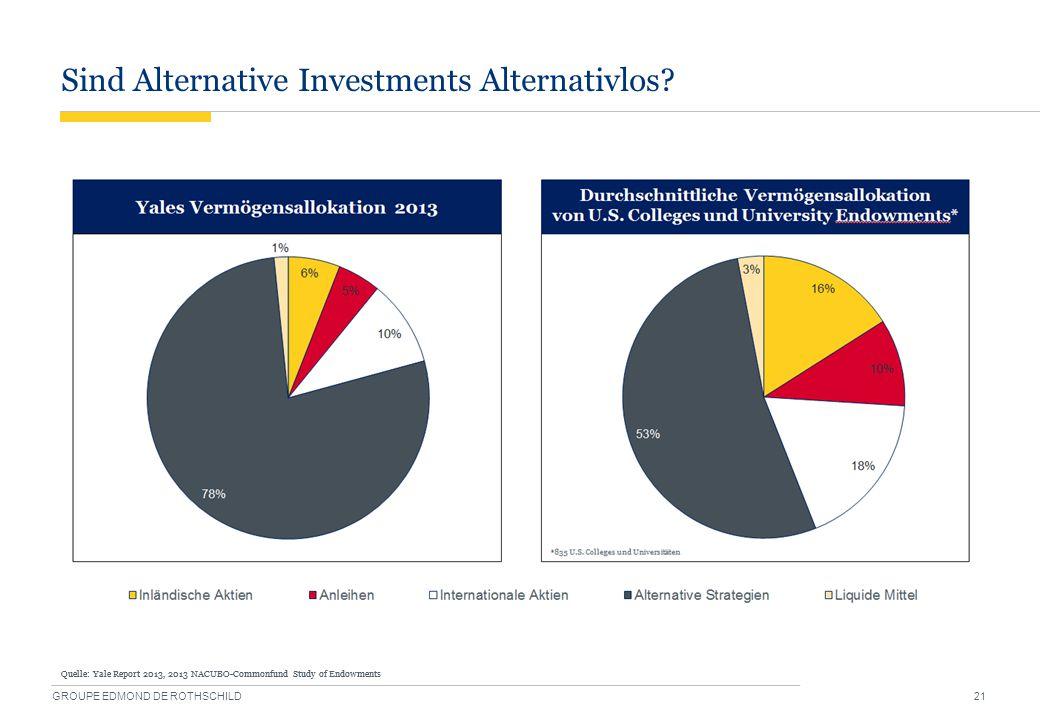 Sind Alternative Investments Alternativlos? GROUPE EDMOND DE ROTHSCHILD 21 Quelle: Yale Report 2013, 2013 NACUBO-Commonfund Study of Endowments