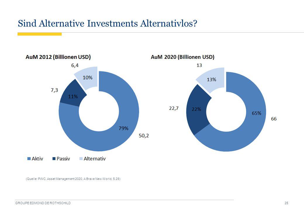 Sind Alternative Investments Alternativlos? GROUPE EDMOND DE ROTHSCHILD 25 (Quelle: PWC, Asset Management 2020, A Brave New World, S.28)